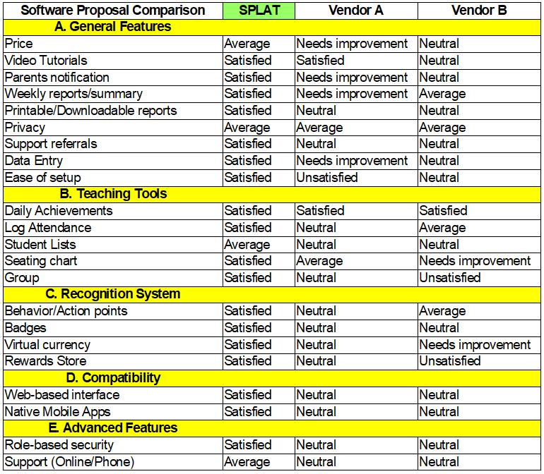 SPLAT evaluation sheet